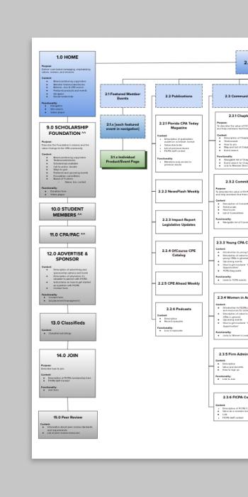 350×700-FICPA-Information-Architecture